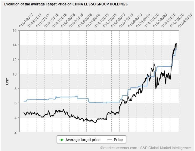 Figure One: China Lesso Share Price Versus Average Target Price