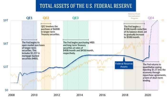 The Fed's Balance Sheet: The Other Exponential Curve - Visual